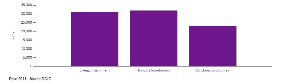 IMD Living Environment domain and sub-domain ranks for Broadland 006B for 2019