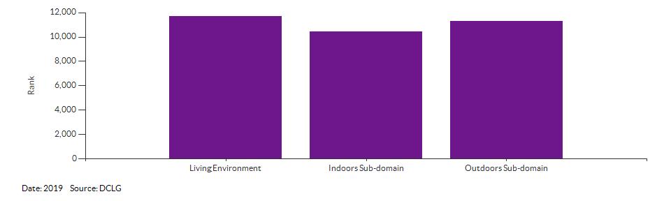 IMD Living Environment domain and sub-domain ranks for Broadland 017B for 2019