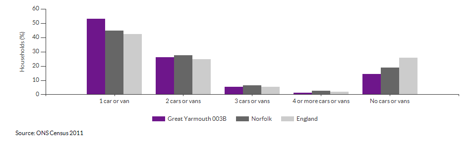 Number of cars or vans per household in Great Yarmouth 003B for 2011
