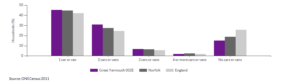 Number of cars or vans per household in Great Yarmouth 002E for 2011