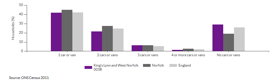 Number of cars or vans per household in King's Lynn and West Norfolk 003B for 2011