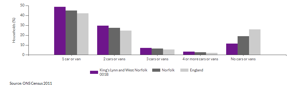 Number of cars or vans per household in King's Lynn and West Norfolk 001B for 2011