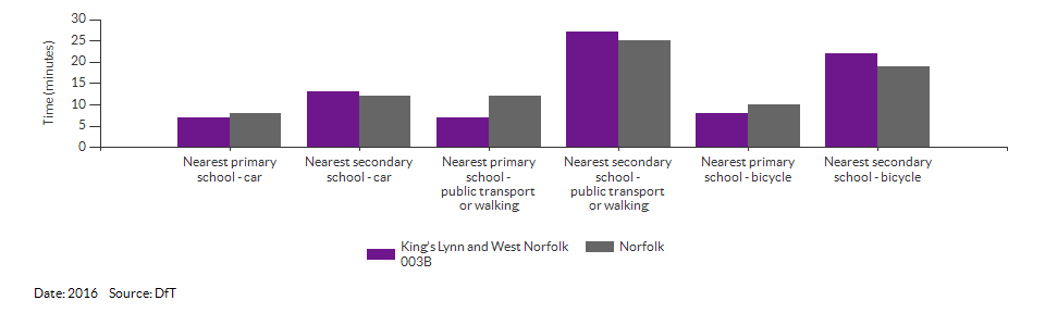 Travel time to the nearest primary or secondary school for King's Lynn and West Norfolk 003B for 2016