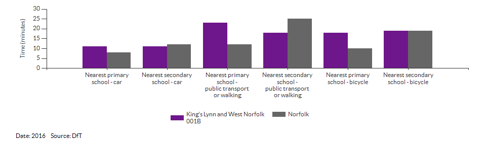 Travel time to the nearest primary or secondary school for King's Lynn and West Norfolk 001B for 2016
