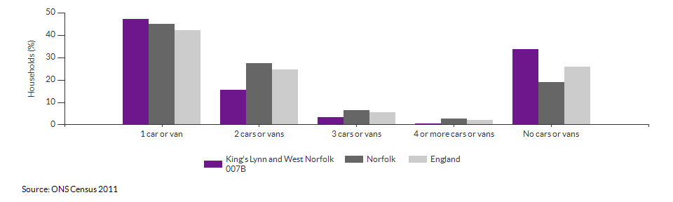 Number of cars or vans per household in King's Lynn and West Norfolk 007B for 2011
