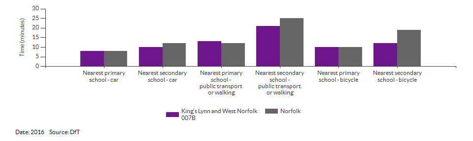Travel time to the nearest primary or secondary school for King's Lynn and West Norfolk 007B for 2016