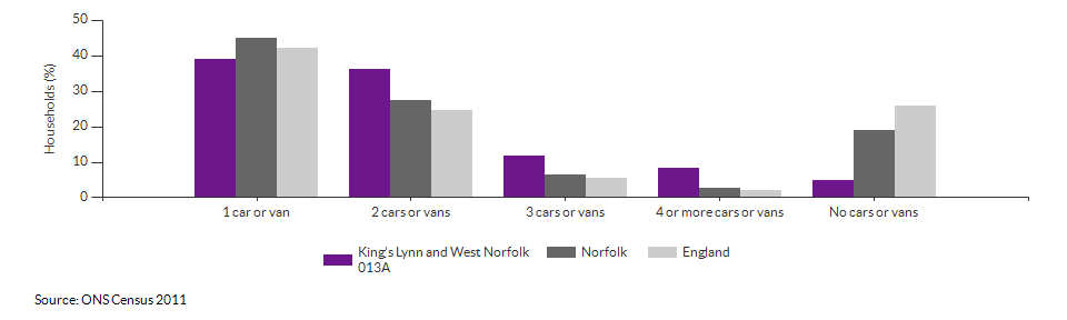 Number of cars or vans per household in King's Lynn and West Norfolk 013A for 2011