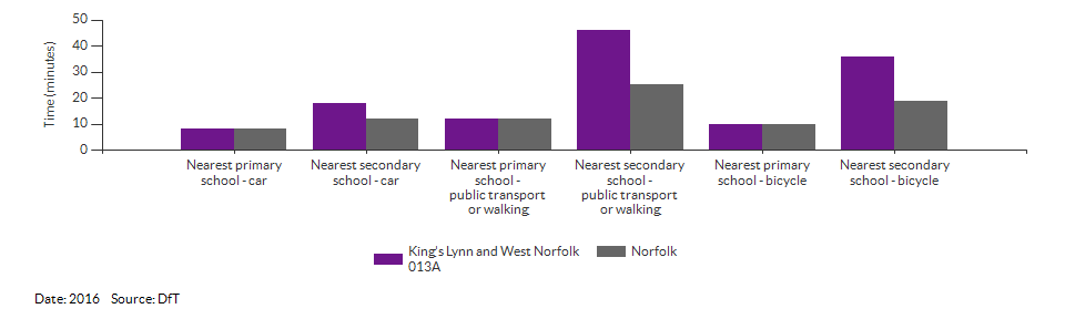 Travel time to the nearest primary or secondary school for King's Lynn and West Norfolk 013A for 2016