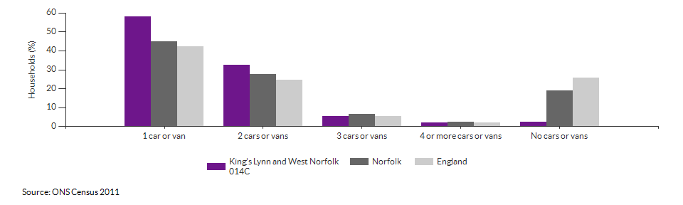 Number of cars or vans per household in King's Lynn and West Norfolk 014C for 2011