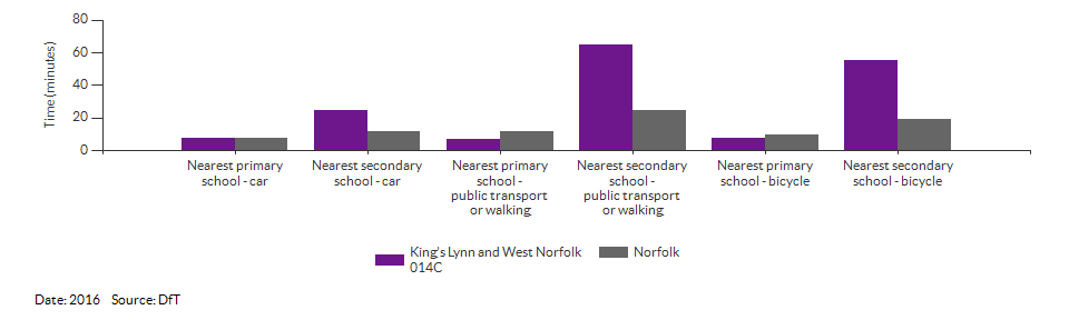 Travel time to the nearest primary or secondary school for King's Lynn and West Norfolk 014C for 2016