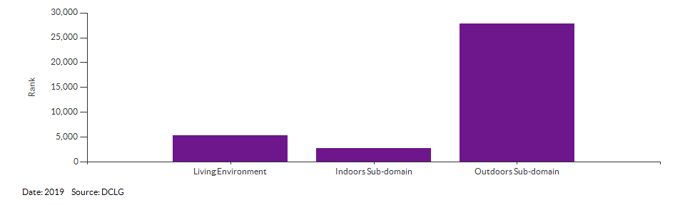 IMD Living Environment domain and sub-domain ranks for Breckland 006C for 2019