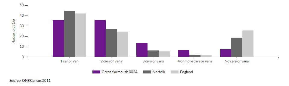 Number of cars or vans per household in Great Yarmouth 002A for 2011