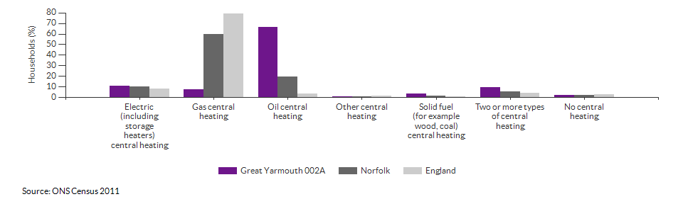 Household central heating in Great Yarmouth 002A for 2011