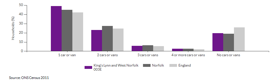 Number of cars or vans per household in King's Lynn and West Norfolk 003E for 2011