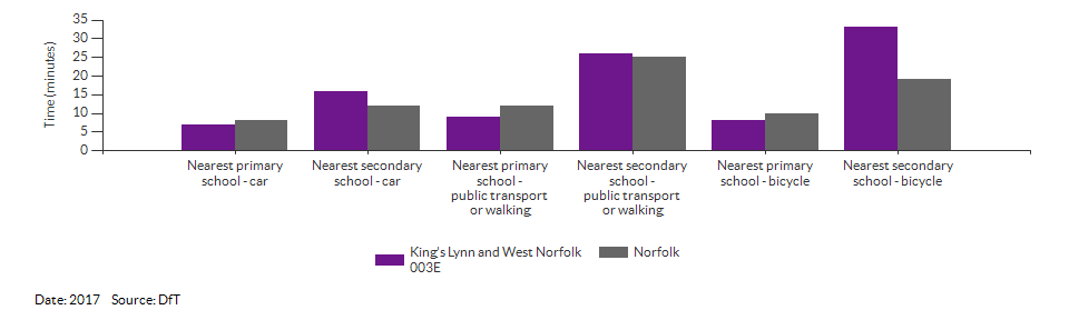 Travel time to the nearest primary or secondary school for King's Lynn and West Norfolk 003E for 2017