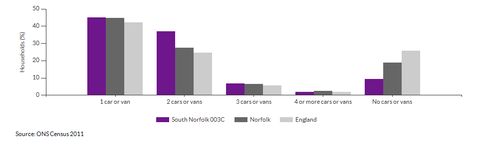 Number of cars or vans per household in South Norfolk 003C for 2011