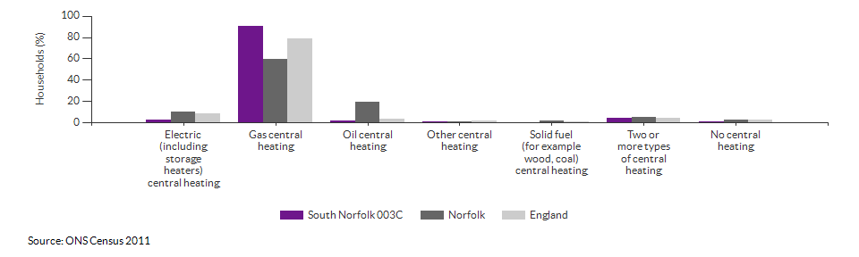 Household central heating in South Norfolk 003C for 2011