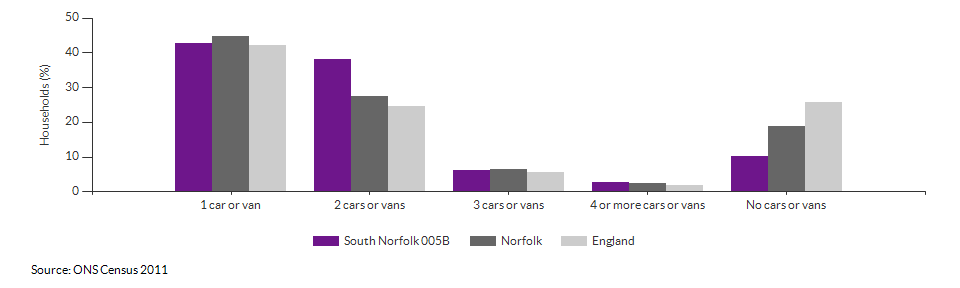 Number of cars or vans per household in South Norfolk 005B for 2011