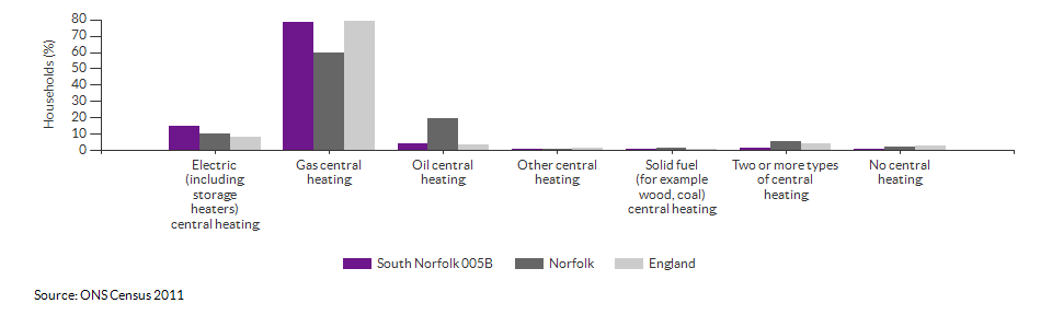 Household central heating in South Norfolk 005B for 2011
