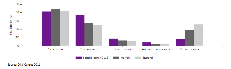 Number of cars or vans per household in South Norfolk 011E for 2011