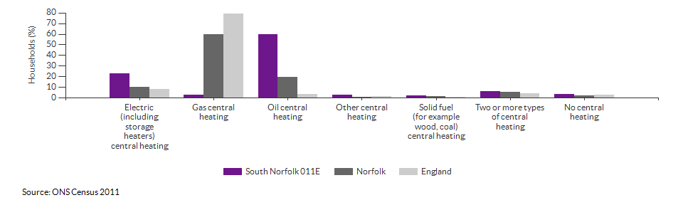 Household central heating in South Norfolk 011E for 2011