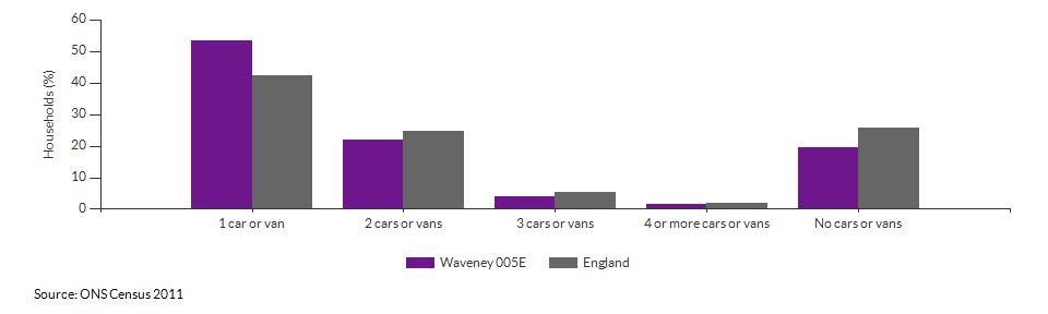 Number of cars or vans per household in Waveney 005E for 2011