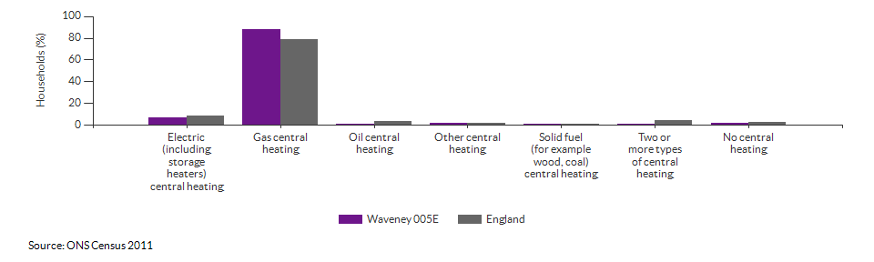 Household central heating in Waveney 005E for 2011