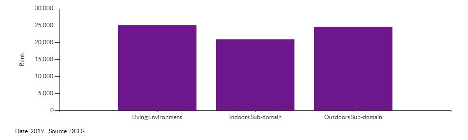 IMD Living Environment domain and sub-domain ranks for Waveney 005E for 2019