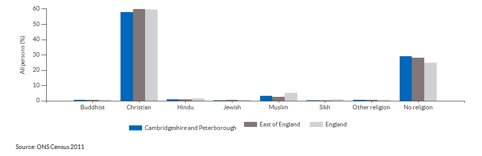 Religion in Cambridgeshire and Peterborough for 2011