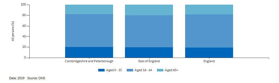 Broad age group estimates for Cambridgeshire and Peterborough for 2019