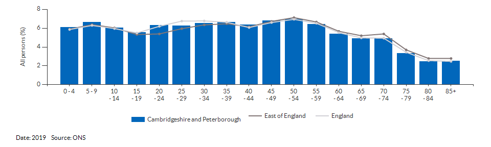 5-year age group population estimates for Cambridgeshire and Peterborough for 2019