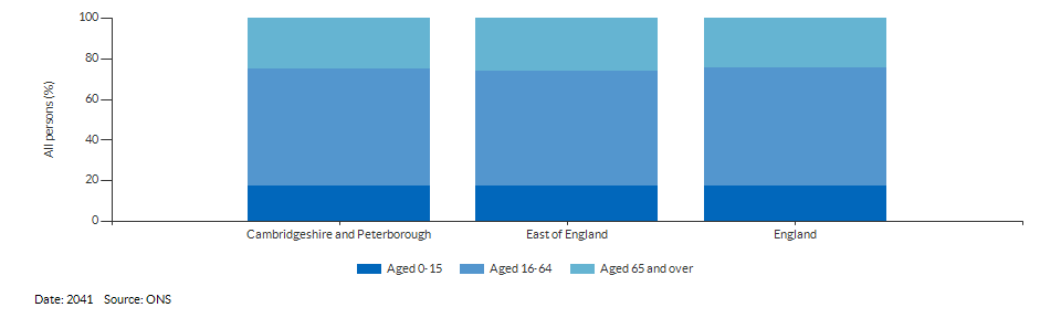 Broad age group population projections for Cambridgeshire and Peterborough for 2041
