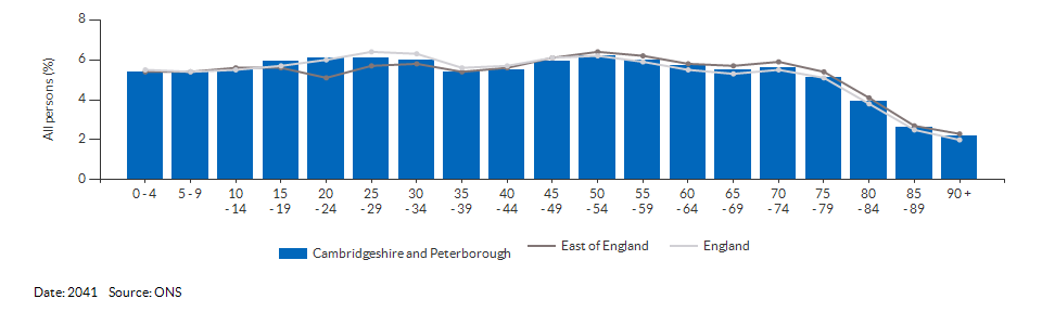 5-year age group population projections for Cambridgeshire and Peterborough for 2041