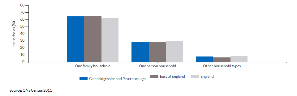 Household composition in Cambridgeshire and Peterborough for 2011