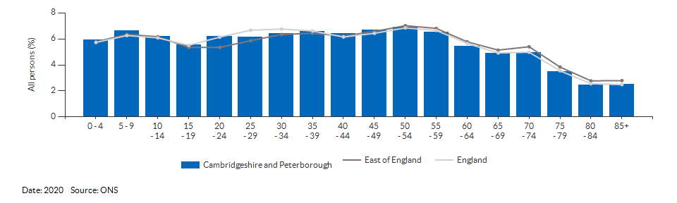 5-year age group population estimates for Cambridgeshire and Peterborough for 2020