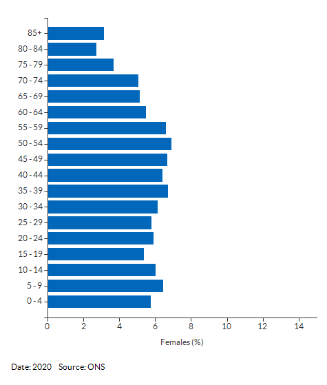 5-year age group female population estimates for Cambridgeshire and Peterborough for 2020