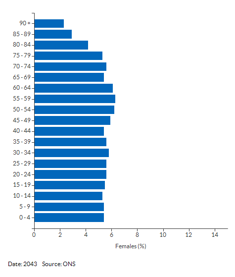 5-year age group female population projections for Cambridgeshire and Peterborough for 2043