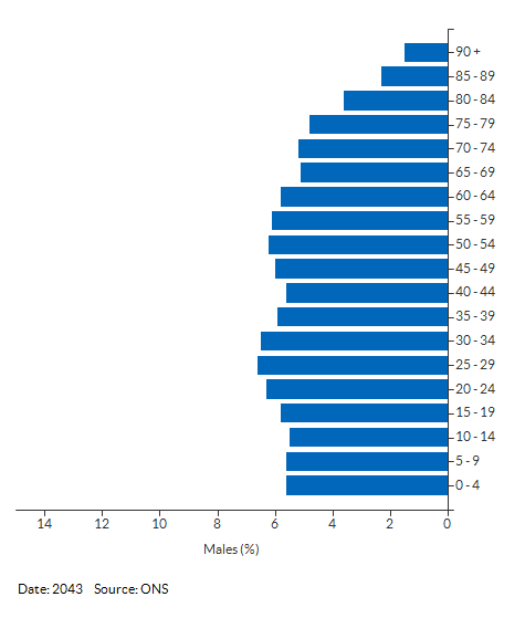 5-year age group male population projections for Cambridgeshire and Peterborough for 2043