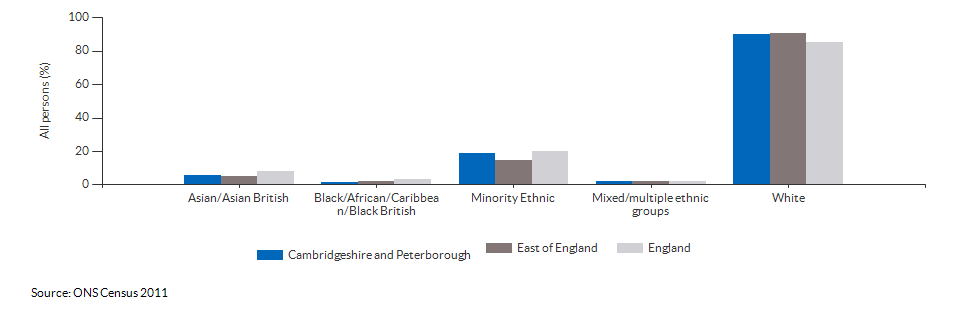 Ethnicity in Cambridgeshire and Peterborough for 2011