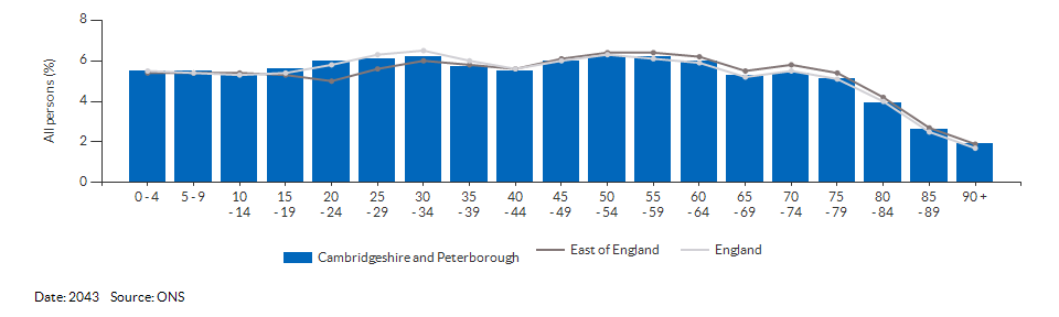 5-year age group population projections for Cambridgeshire and Peterborough for 2043
