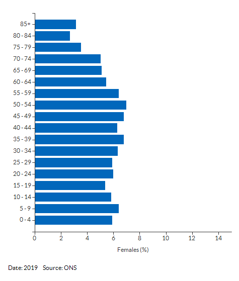 5-year age group female population estimates for Cambridgeshire and Peterborough for 2019