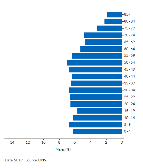 5-year age group male population estimates for Cambridgeshire and Peterborough for 2019