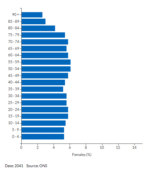 5-year age group female population projections for Cambridgeshire and Peterborough for 2041