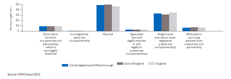 Marital and civil partnership status in Cambridgeshire and Peterborough for 2011