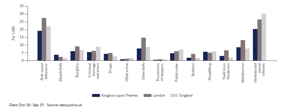 Crime rates by type for Kingston upon Thames for Oct-18 - Sep-19