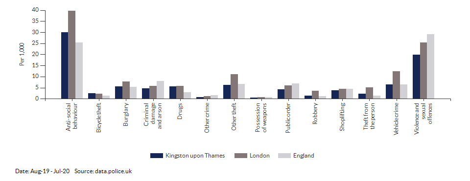 Crime rates by type for Kingston upon Thames for Aug-19 - Jul-20