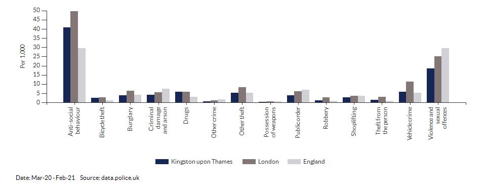 Crime rates by type for Kingston upon Thames for Mar-20 - Feb-21