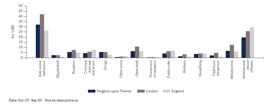 Crime rates by type for Kingston upon Thames for Oct-19 - Sep-20