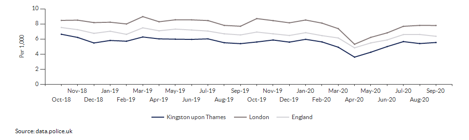 Total crime rate for Kingston upon Thames over time