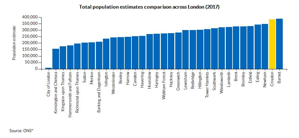 Total population estimates comparison across London (2016)